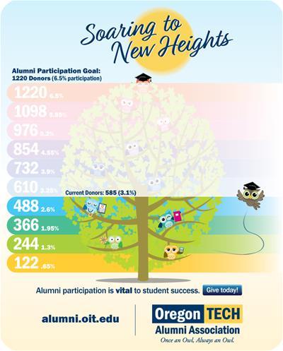 Alumni-Giving-Participation-graphic-1.25.19
