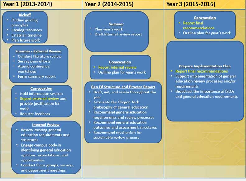 General Education Review Timeline