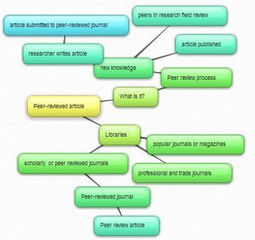 Peer-reviewed concept map