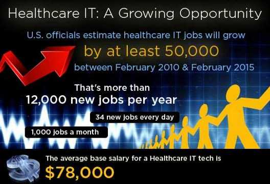 Healthcare informatics Jobs