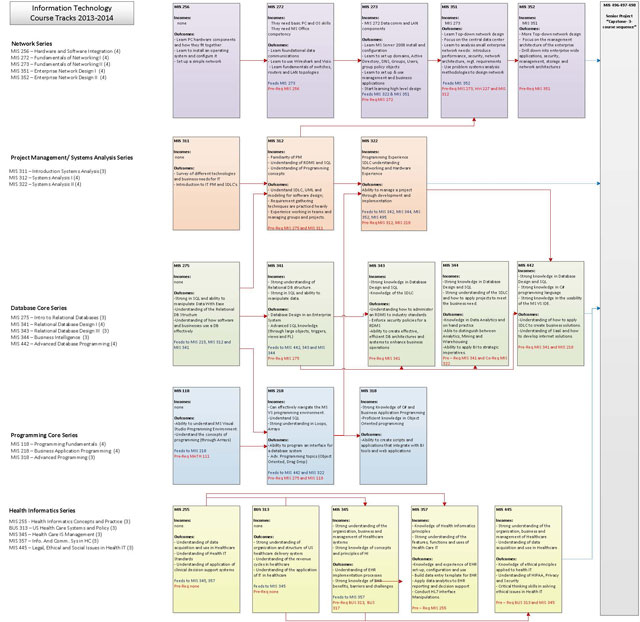HI Core Course Sequence