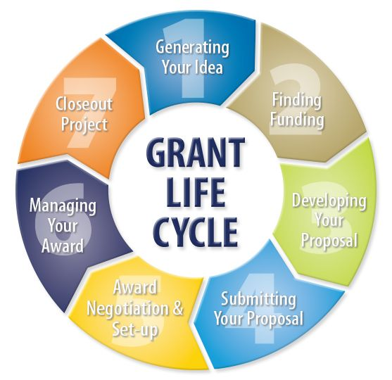 Grant Life Cycle