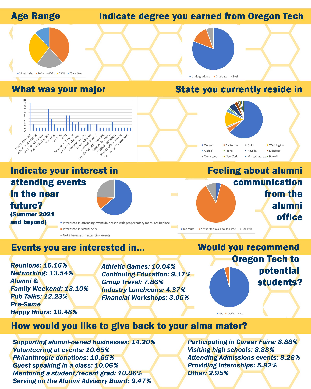 2021 Alumni Survey Graphs