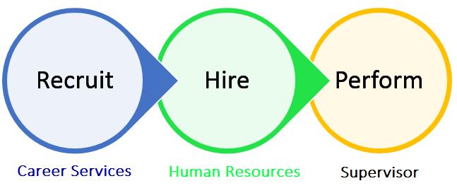 student employment workflow